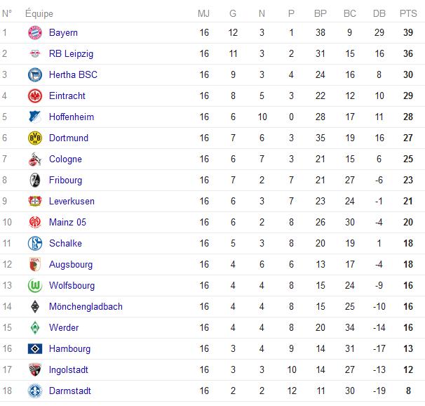 Le classement de la Bundesliga