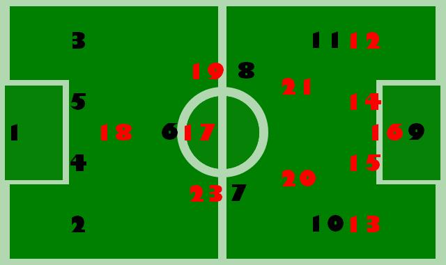 Numéros de maillots
