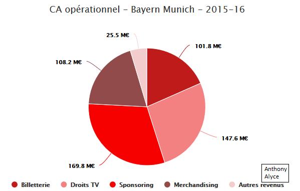 Le Bayern et son CA