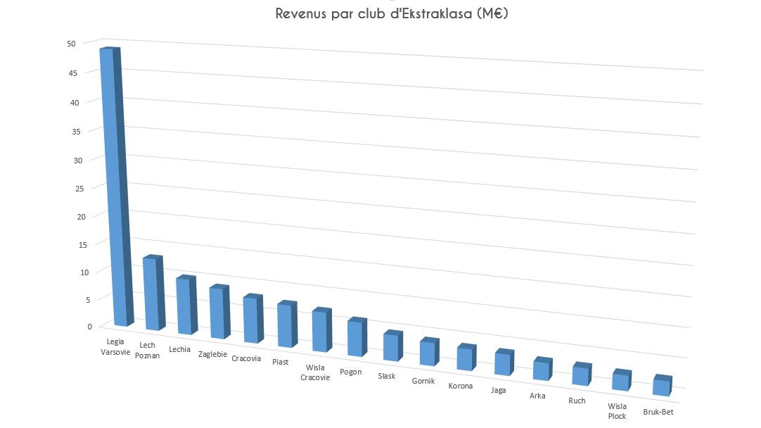 Revenus par clubs