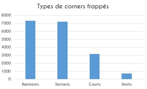 Types de corners