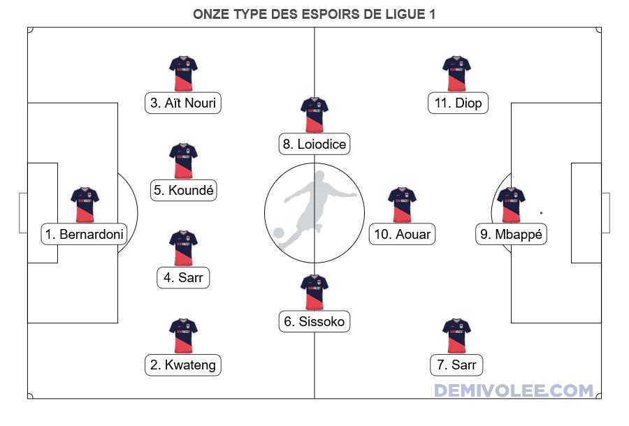 Onze type des espoirs de Ligue 1
