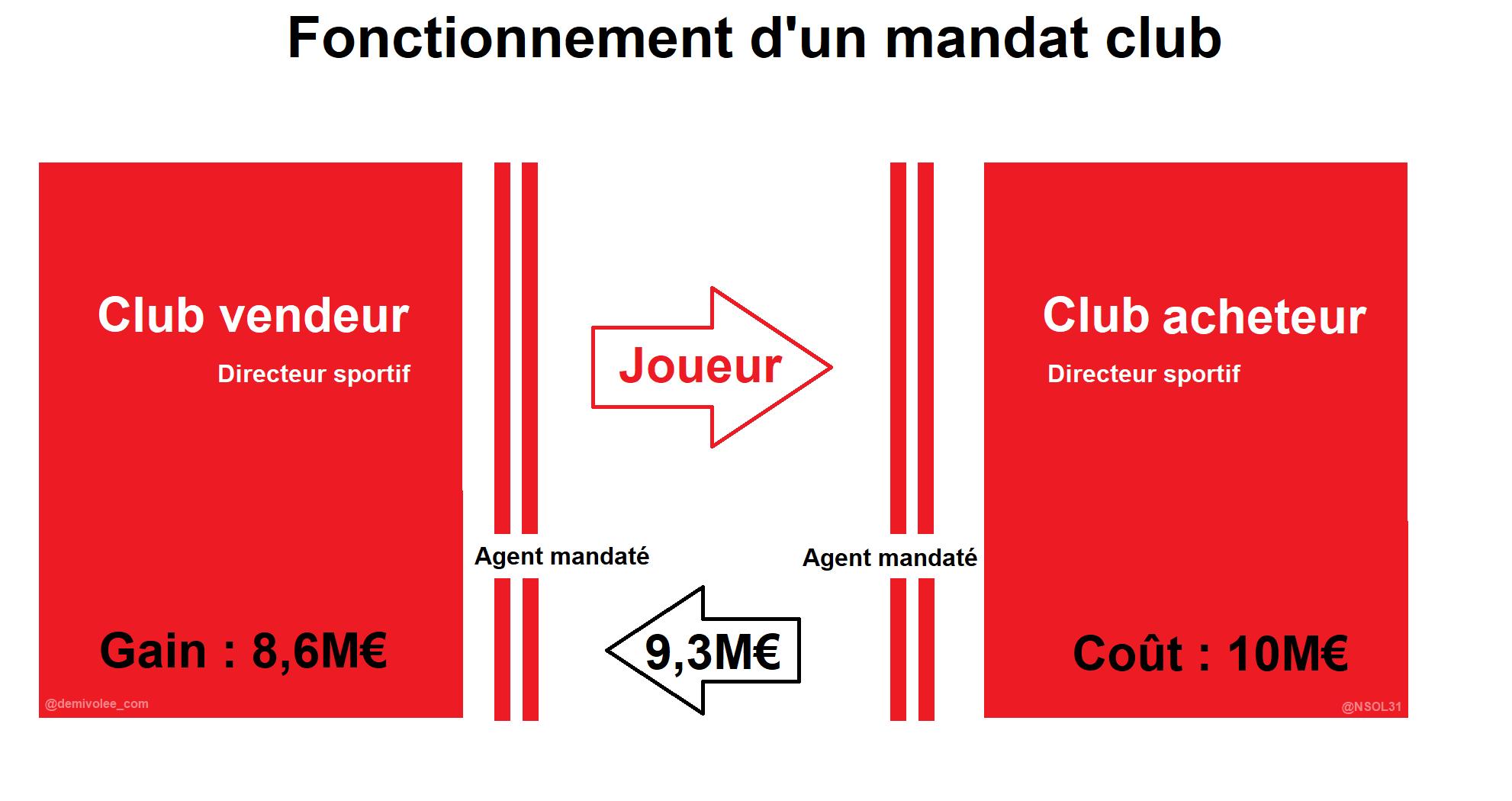 Fonctionnement d'un mandat club