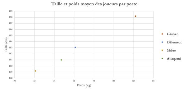 Rapport taille-poids des joueurs par poste