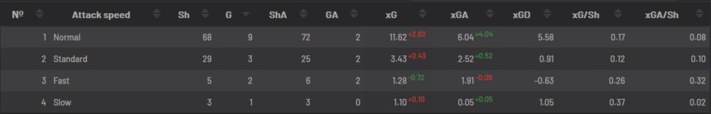 Vitesse des attaques de M'Gladbach en championnat